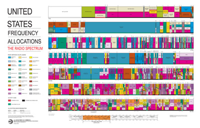 Chart of Radio Spectrum Allocations